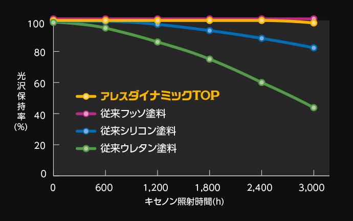 促進耐候性試験結果